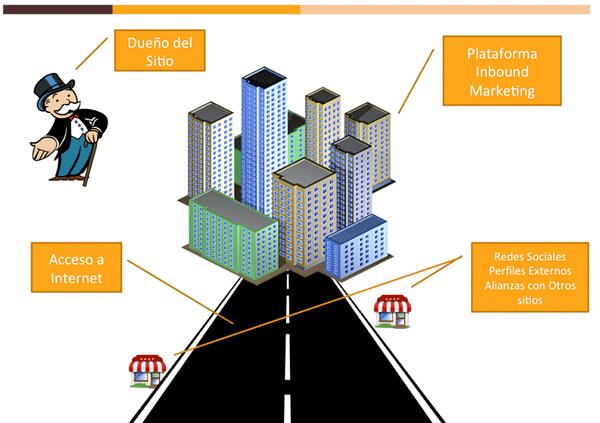Entendiendo mejor el Inbound Marketing como ciudad 11