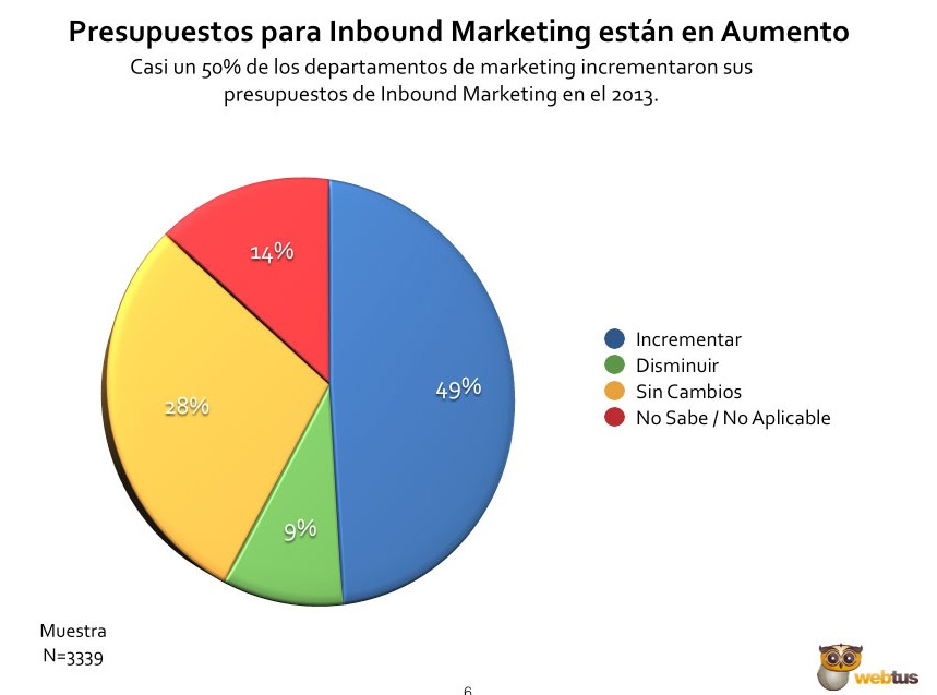 invertir-en-inbound-marketing