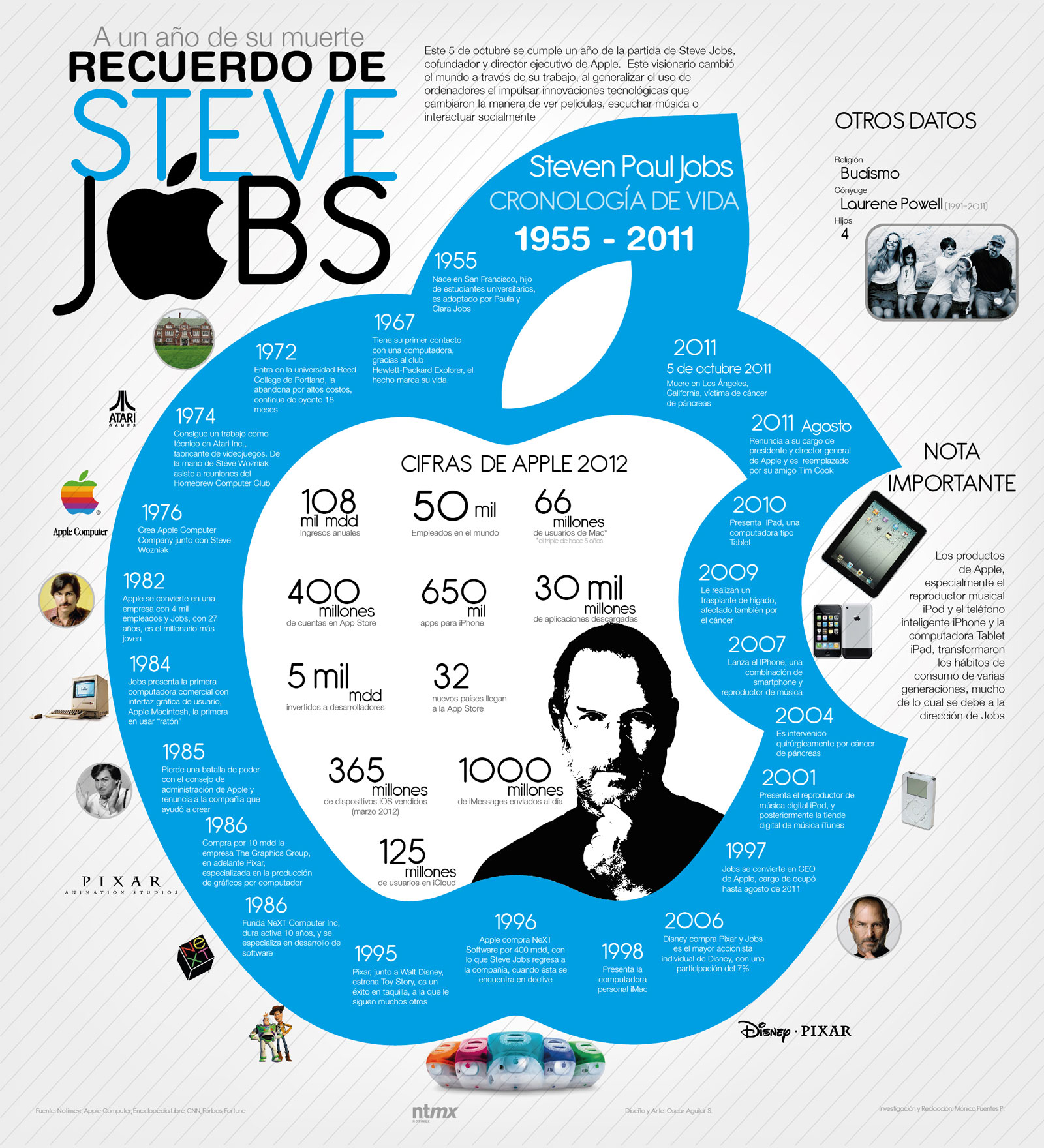 infografia-steve-jobs