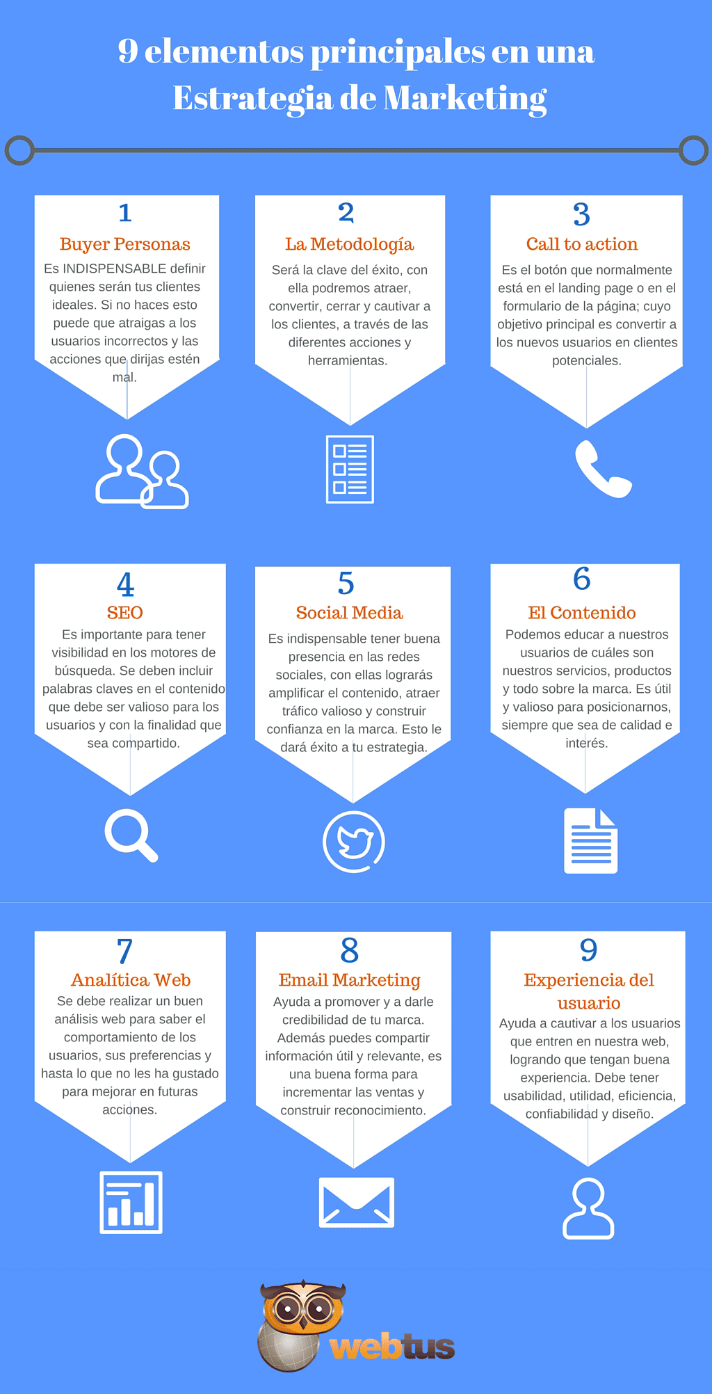 9-elementos-principales-en-una-Estrategia-de-Marketing